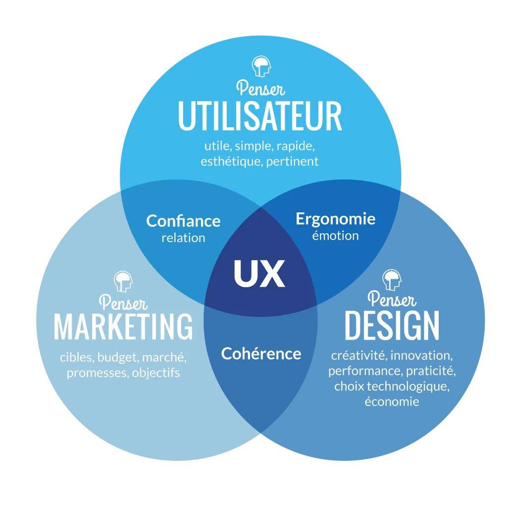 ux designformation création site internet lyon référencement seo naturel google refonte freelance