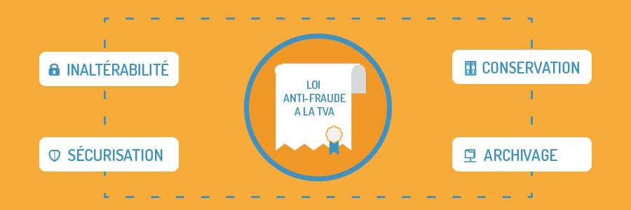 loi anti fraude formation woocommerce lyon